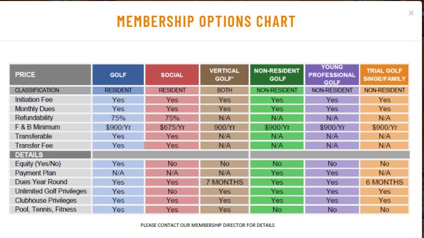 Flagsraff Ranch Membership Options